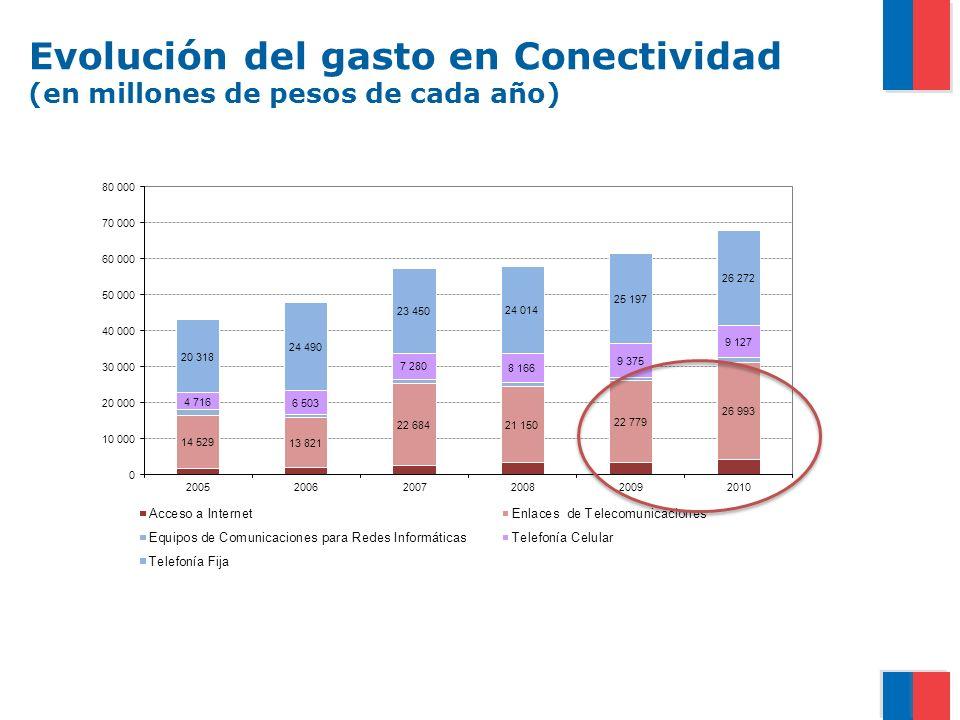 Evolución del gasto en Conectividad (en millones de pesos de cada año)