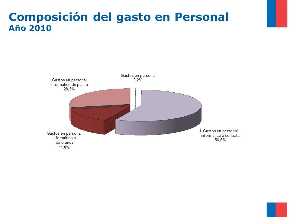 Composición del gasto en Personal Año 2010