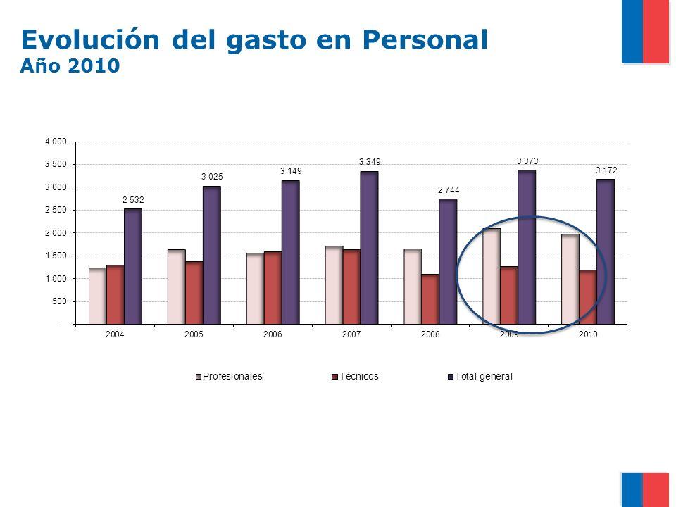 Evolución del gasto en Personal Año 2010