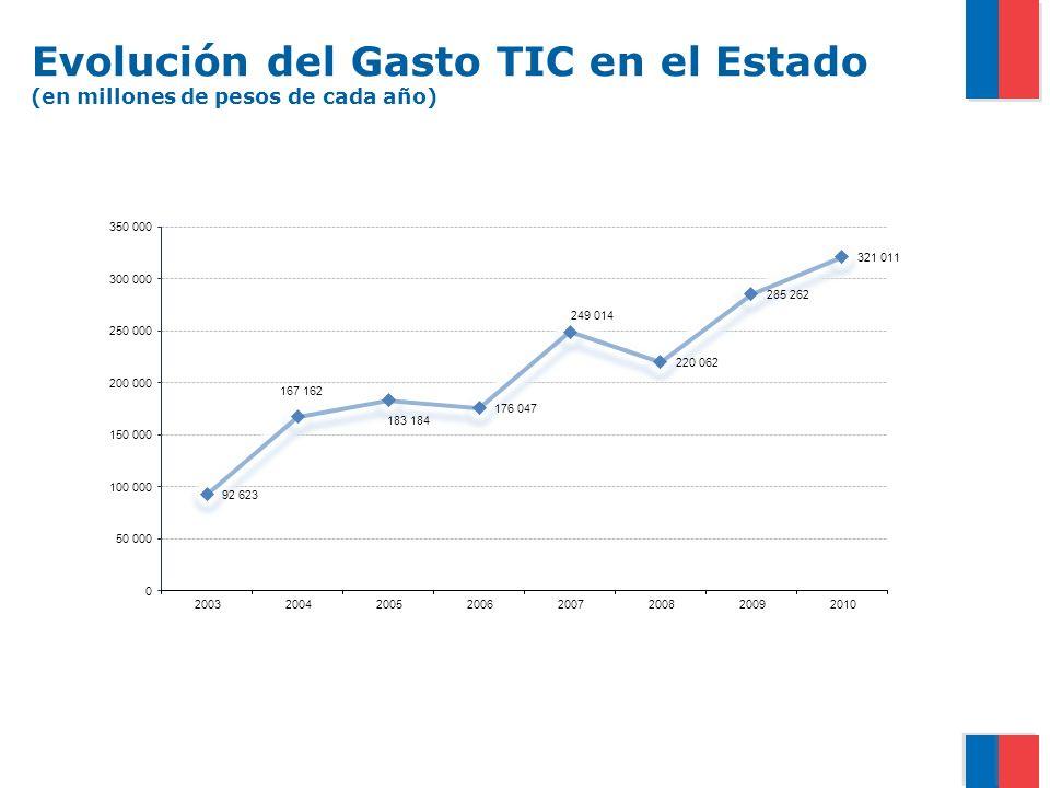 Evolución del Gasto TIC en el Estado (en millones de pesos de cada año)