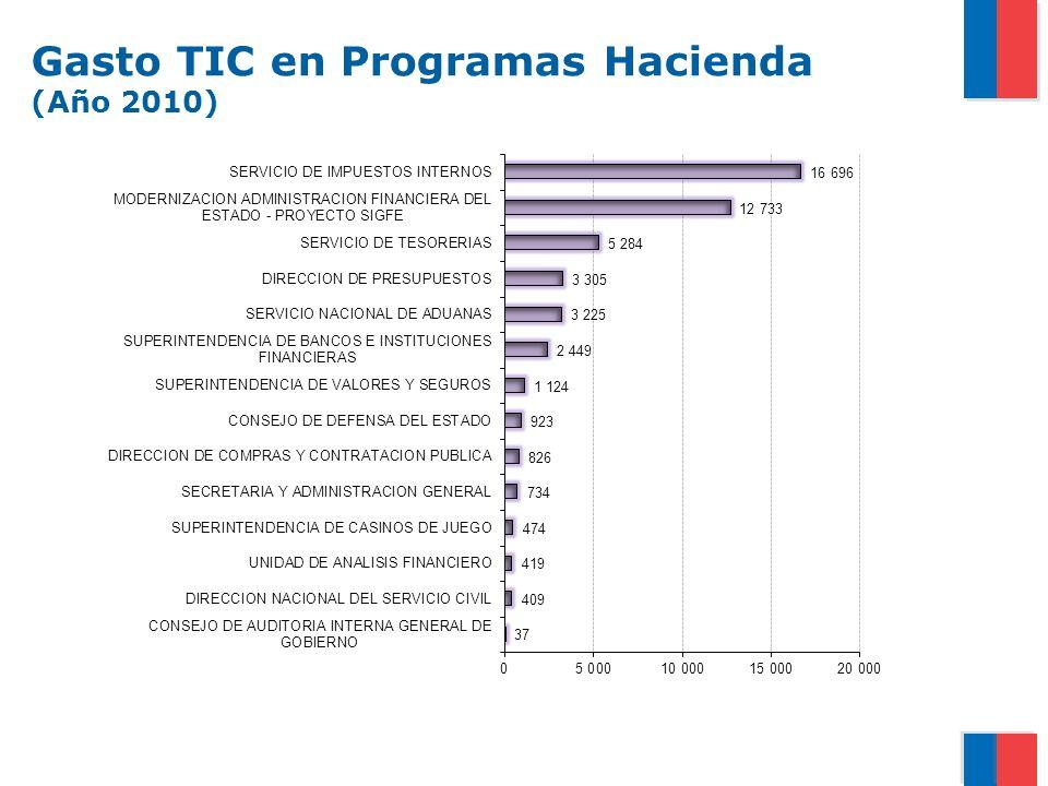 Gasto TIC en Programas Hacienda (Año 2010)