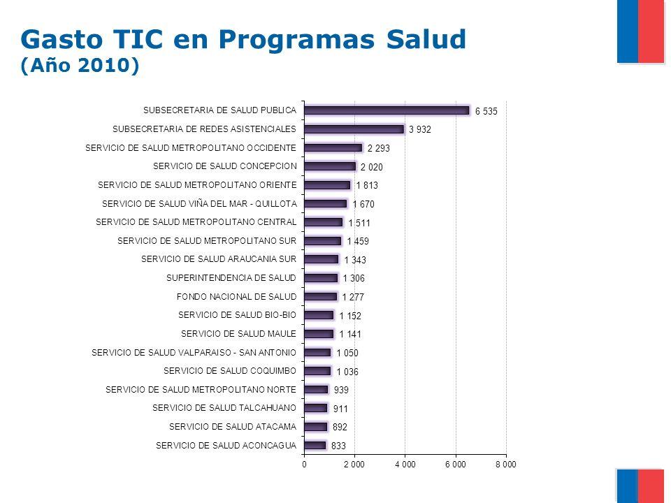 Gasto TIC en Programas Salud (Año 2010)