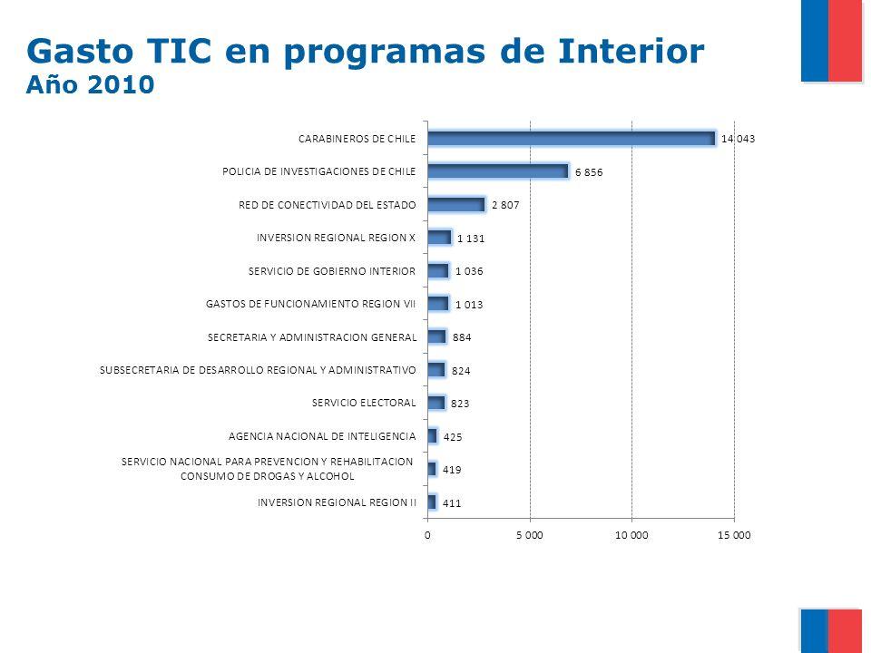 Gasto TIC en programas de Interior Año 2010