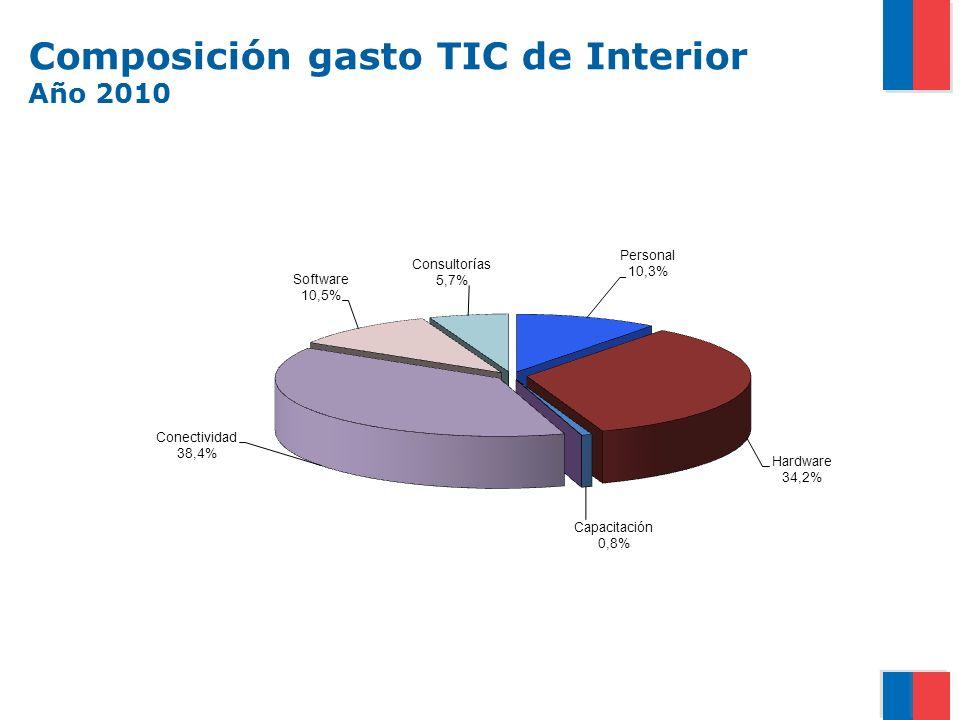 Composición gasto TIC de Interior Año 2010