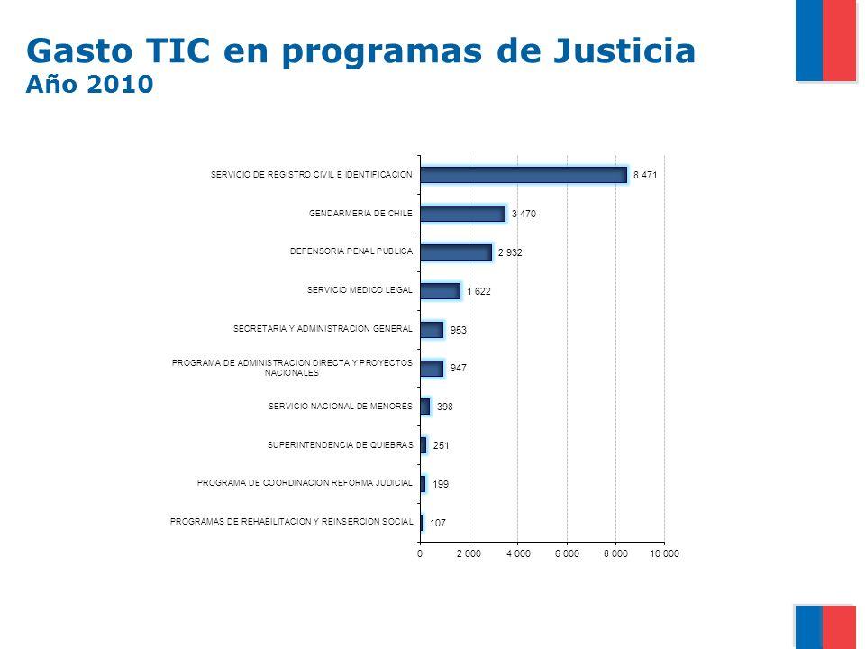 Gasto TIC en programas de Justicia Año 2010