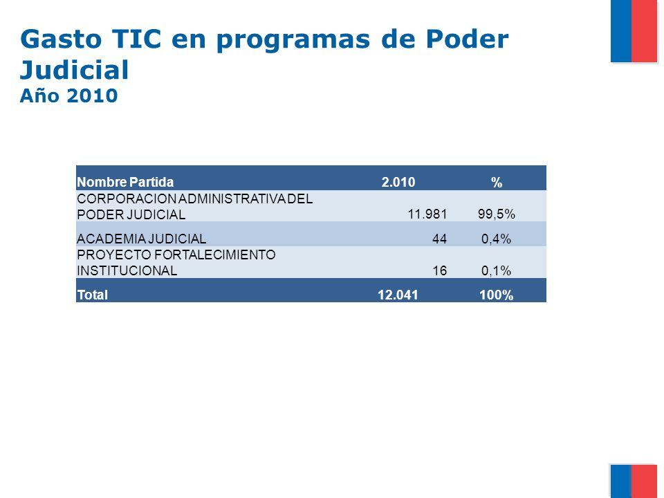 Gasto TIC en programas de Poder Judicial Año 2010 Nombre Partida2.010% CORPORACION ADMINISTRATIVA DEL PODER JUDICIAL11.98199,5% ACADEMIA JUDICIAL440,4% PROYECTO FORTALECIMIENTO INSTITUCIONAL160,1% Total12.041100%