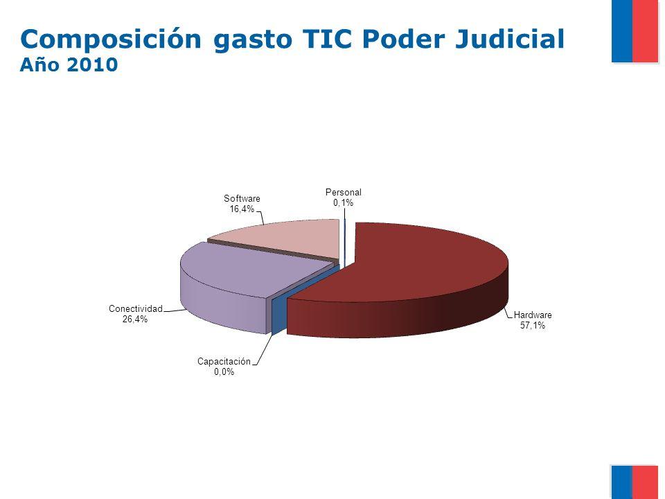 Composición gasto TIC Poder Judicial Año 2010