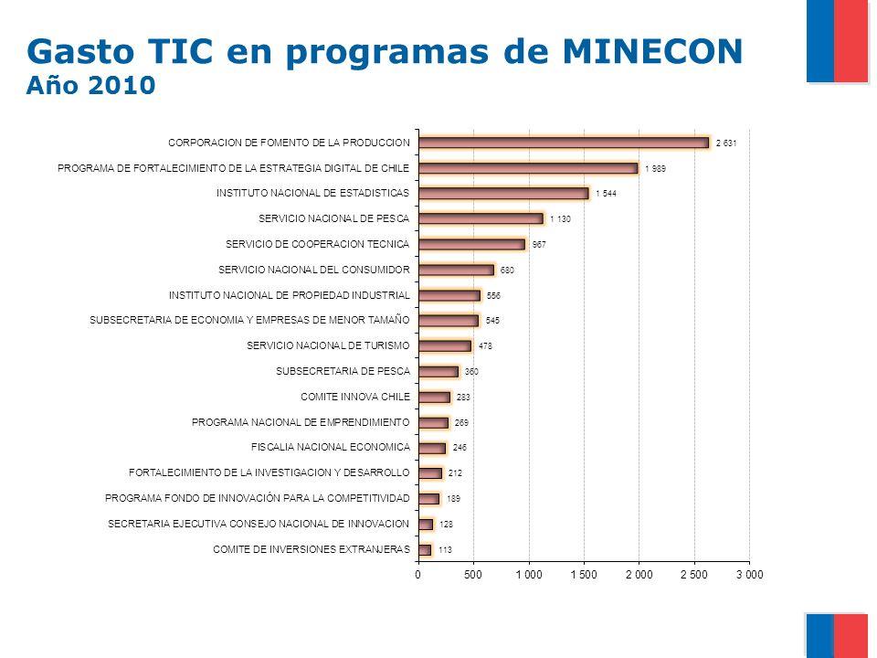 Gasto TIC en programas de MINECON Año 2010