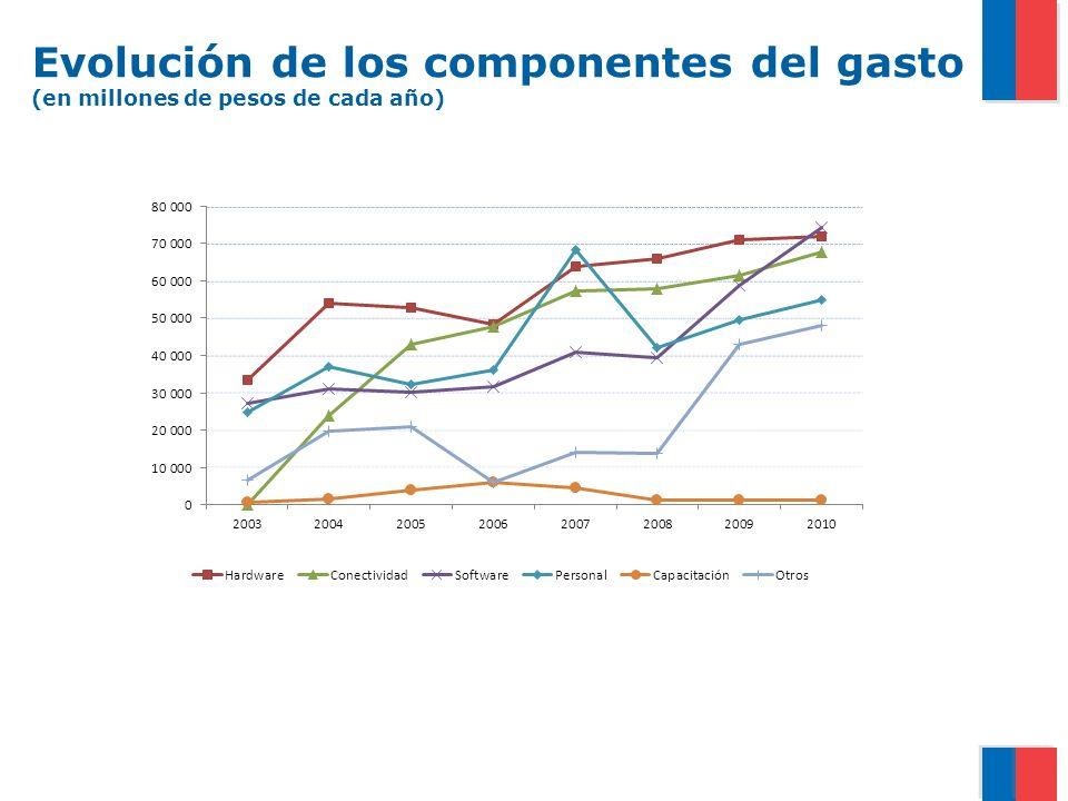 Evolución de los componentes del gasto (en millones de pesos de cada año)