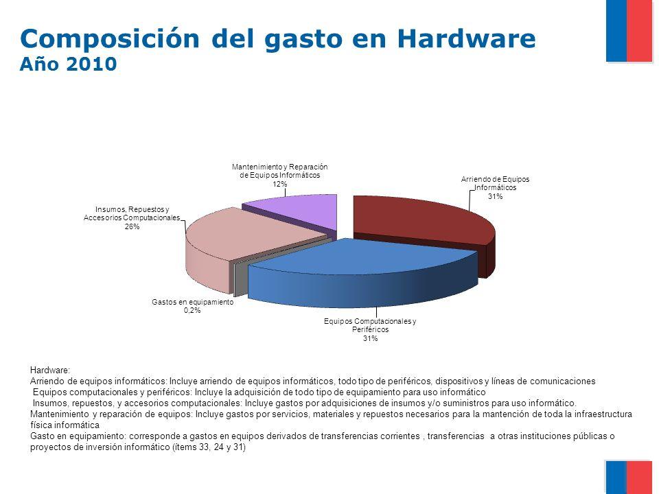 Composición del gasto en Hardware Año 2010 Hardware: Arriendo de equipos informáticos: Incluye arriendo de equipos informáticos, todo tipo de periféricos, dispositivos y líneas de comunicaciones Equipos computacionales y periféricos: Incluye la adquisición de todo tipo de equipamiento para uso informático Insumos, repuestos, y accesorios computacionales: Incluye gastos por adquisiciones de insumos y/o suministros para uso informático.