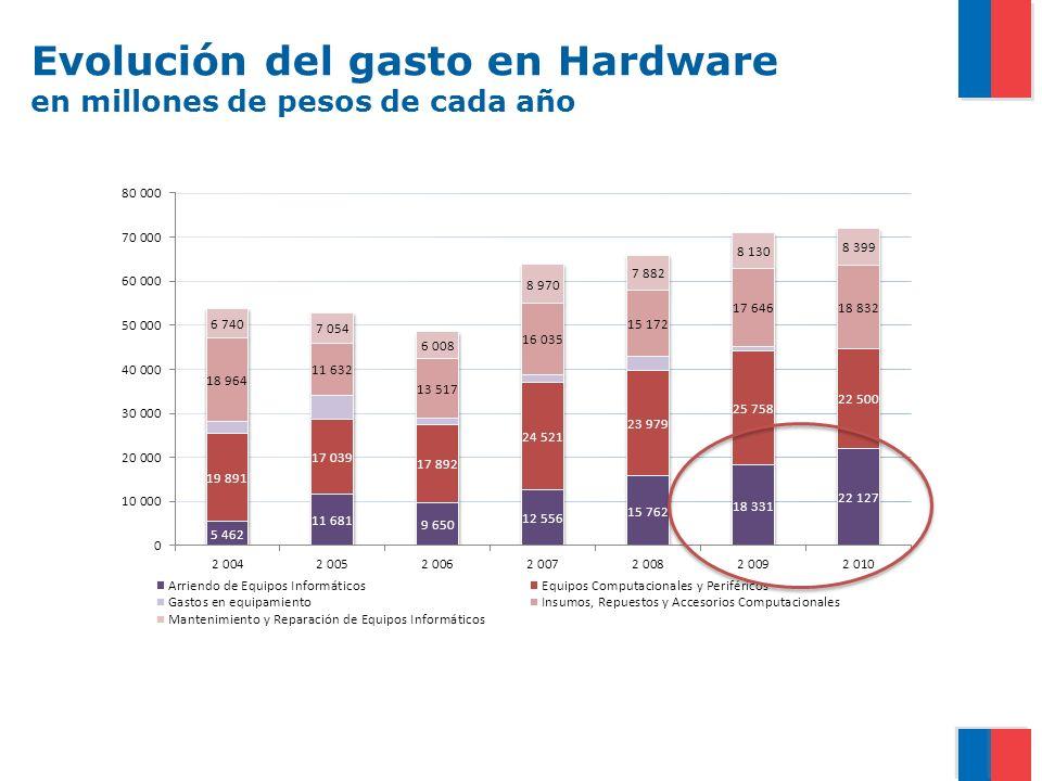 Evolución del gasto en Hardware en millones de pesos de cada año