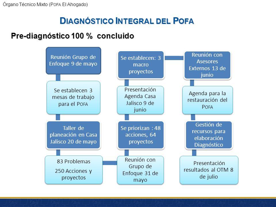 Órgano Técnico Mixto (P OFA El Ahogado) http://semades.jalisco.gob.mx I NFORME SOBRE LA GESTIÓN Y AVANCE DE LOS TRES MACRO - PROYECTOS DE LA A GENDA D