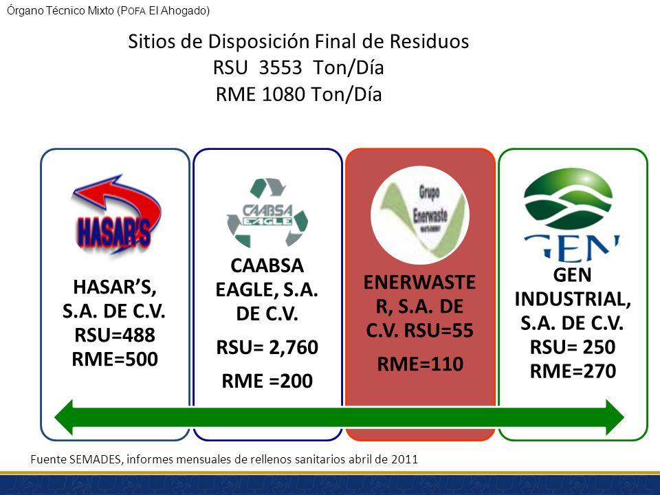 Órgano Técnico Mixto (P OFA El Ahogado) Guadalajara: deposita 2,072 Ton/Día con 349 vehículos concesionados a CABSA, en Los Laureles ésta cuenta con p