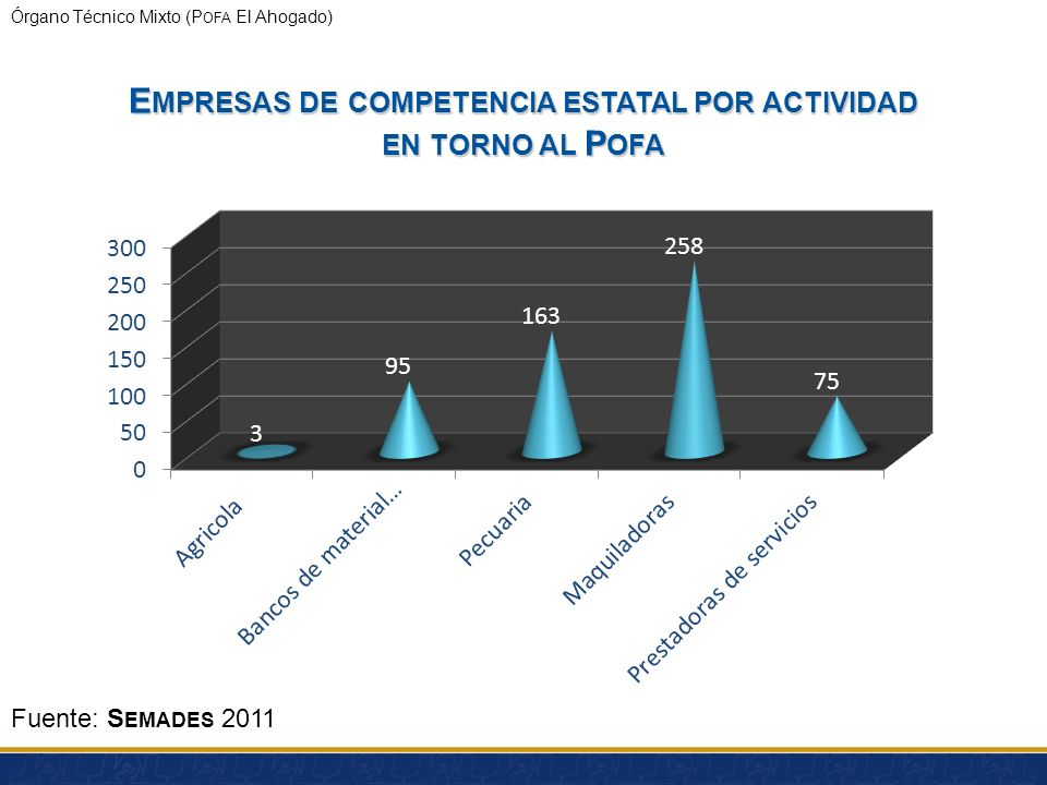 Órgano Técnico Mixto (P OFA El Ahogado) Status de Programas municipales para la prevención y gestión integral de residuos AIPROMADES Municipio Status