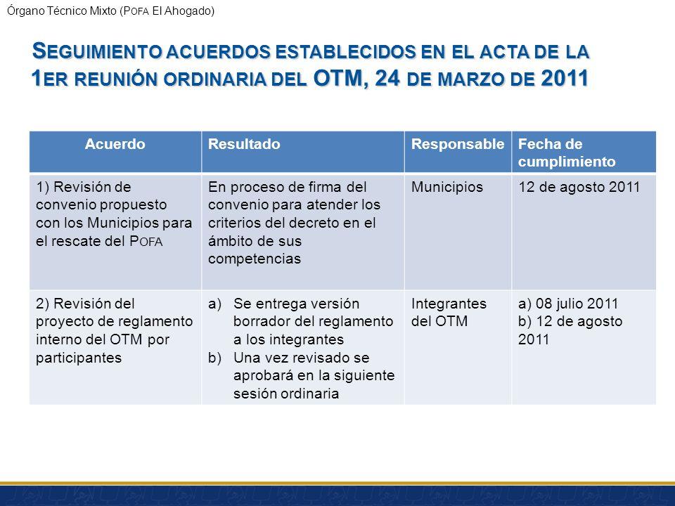 Órgano Técnico Mixto (P OFA El Ahogado) # ActividadminIniciaTerminaParticipa 1 Bienvenida513:0013:05Pdte OTM 2 Auto-presentación513:0513:10T ODOS 3 De