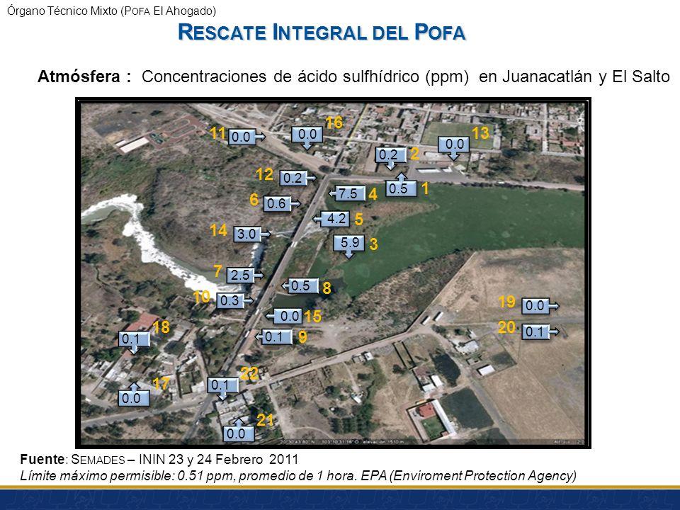Órgano Técnico Mixto (P OFA El Ahogado) Ubicación: Juanacatlán y El Salto (22 puntos) Periodo: 23-24 Febrero 2011 Equipo: 2 portátiles de H2S Ácido su