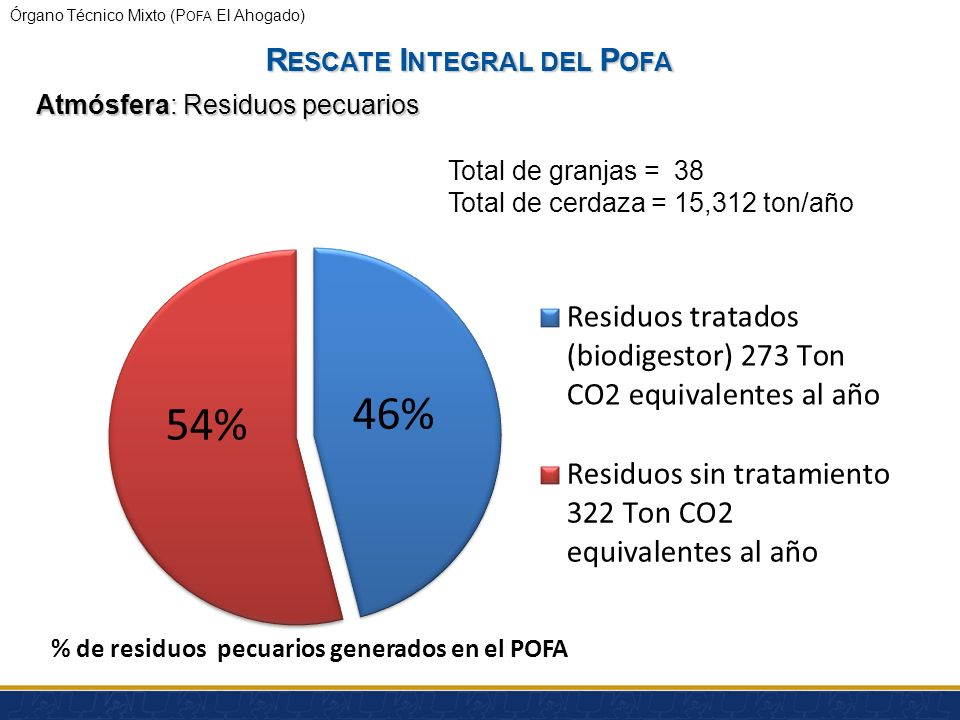 Órgano Técnico Mixto (P OFA El Ahogado) Caso de éxito: Tlajomulco de Zúñiga Atmósfera: Reubicación y tecnificación de ladrilleras Municipio: Terreno A