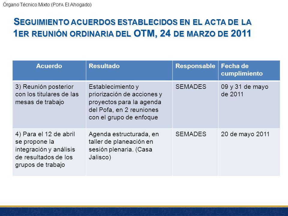 Órgano Técnico Mixto (P OFA El Ahogado) S EGUIMIENTO ACUERDOS ESTABLECIDOS EN EL ACTA DE LA 1 ER REUNIÓN ORDINARIA DEL OTM, 24 DE MARZO DE 2011 Acuerd