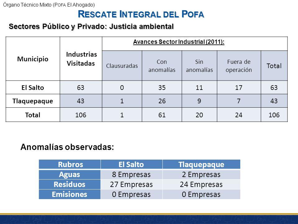 Órgano Técnico Mixto (P OFA El Ahogado) Fuente: P ROEPA, J ULIO 2011 Población en la POFA 32,269 cabezas 33 Granjas (32%)5 Granjas (68%) Tipo de trata
