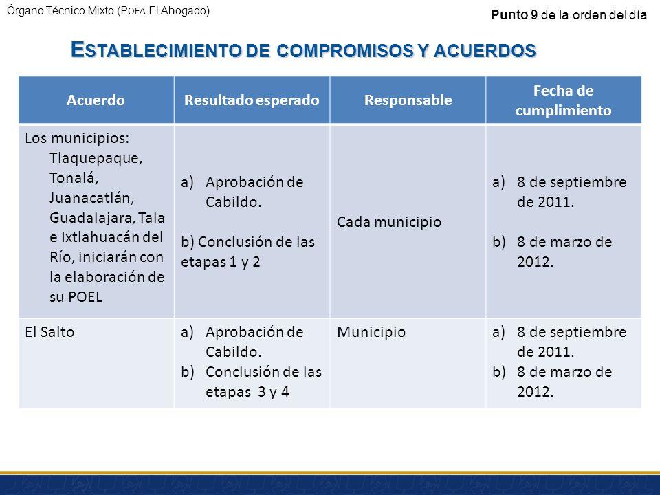 Órgano Técnico Mixto (P OFA El Ahogado) Municipio Industrias Visitadas Clausuradas Con anomalías Sin anomalías Fuera de operación Total El Salto630351