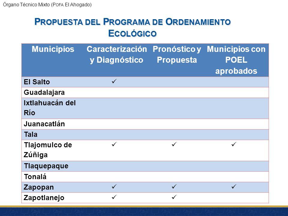 Órgano Técnico Mixto (P OFA El Ahogado) P ROPUESTA DEL P ROGRAMA DE O RDENAMIENTO E COLÓGICO Alcances Orienta la planeación del desarrollo urbano. Ase