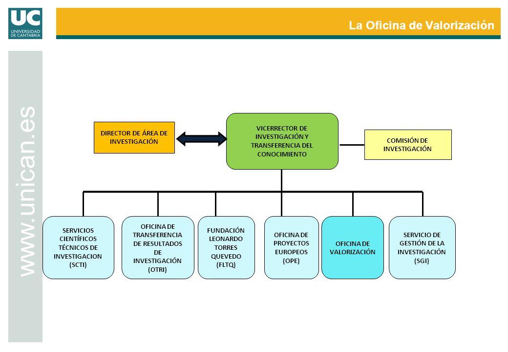 La Oficina de Valorización www.unican.es VICERRECTOR DE INVESTIGACIÓN Y TRANSFERENCIA DEL CONOCIMIENTO OFICINA DE TRANSFERENCIA DE RESULTADOS DE INVES