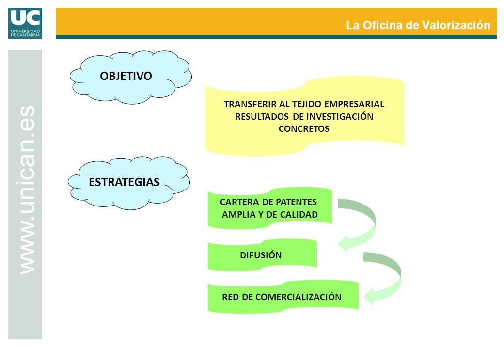 La Oficina de Valorización www.unican.es OBJETIVO TRANSFERIR AL TEJIDO EMPRESARIAL RESULTADOS DE INVESTIGACIÓN CONCRETOS ESTRATEGIAS CARTERA DE PATENT