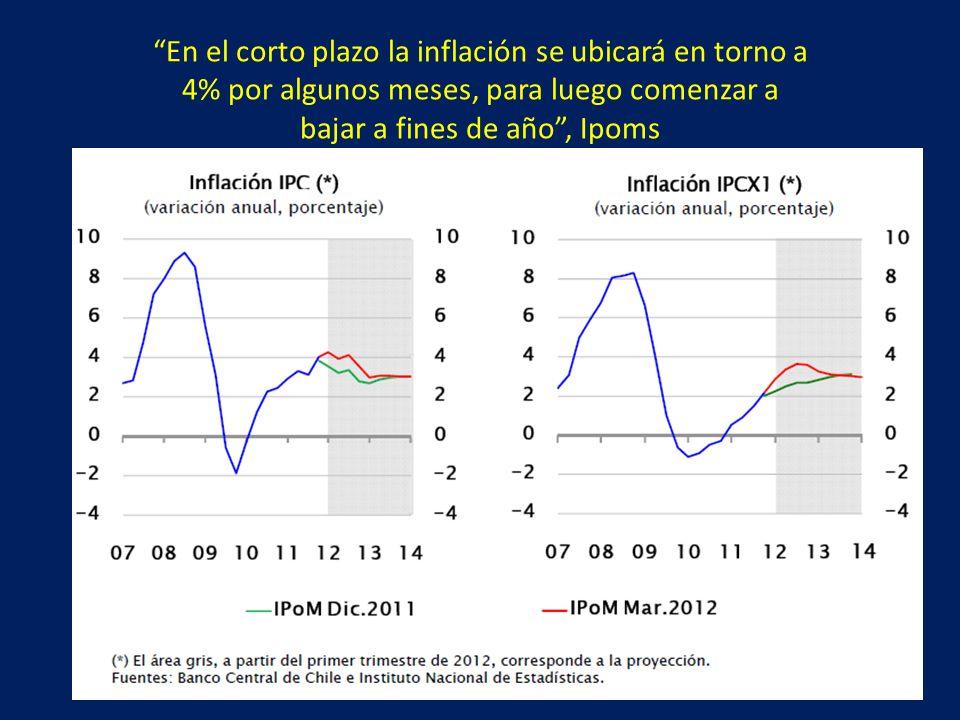 En el corto plazo la inflación se ubicará en torno a 4% por algunos meses, para luego comenzar a bajar a fines de año, Ipoms