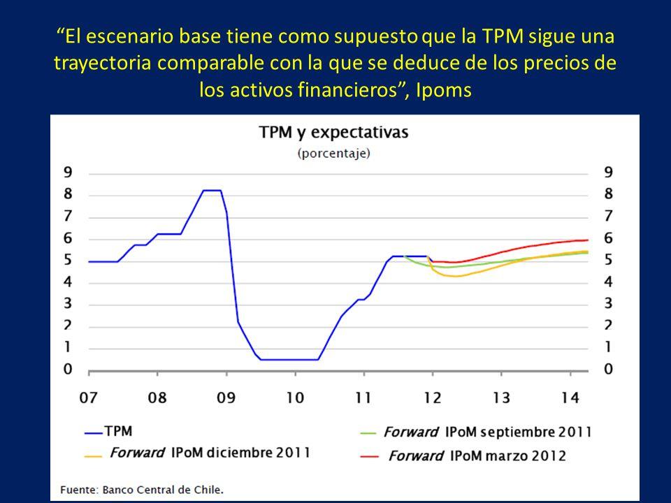 El escenario base tiene como supuesto que la TPM sigue una trayectoria comparable con la que se deduce de los precios de los activos financieros, Ipoms