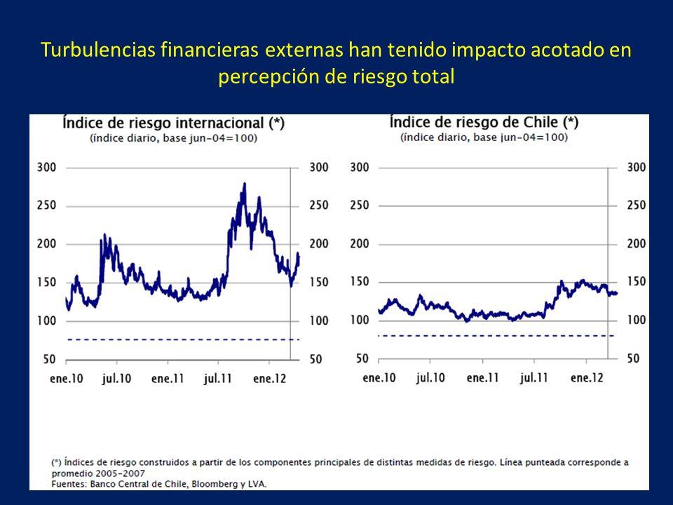 Turbulencias financieras externas han tenido impacto acotado en percepción de riesgo total