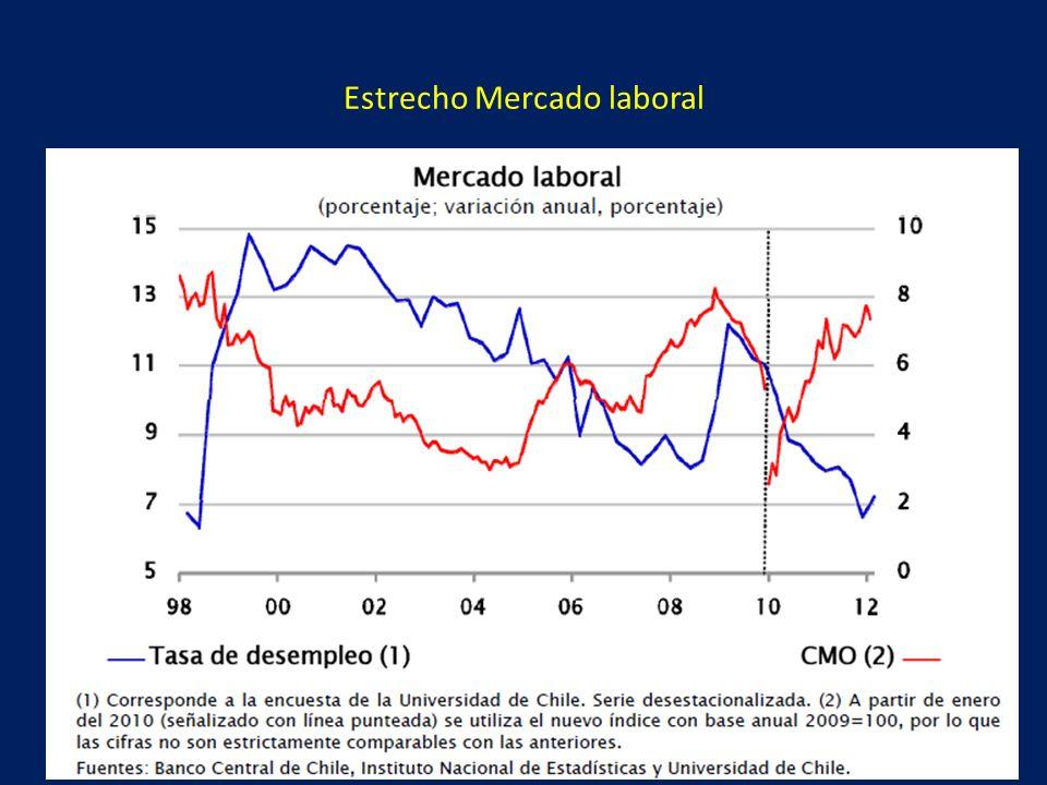 Estrecho Mercado laboral