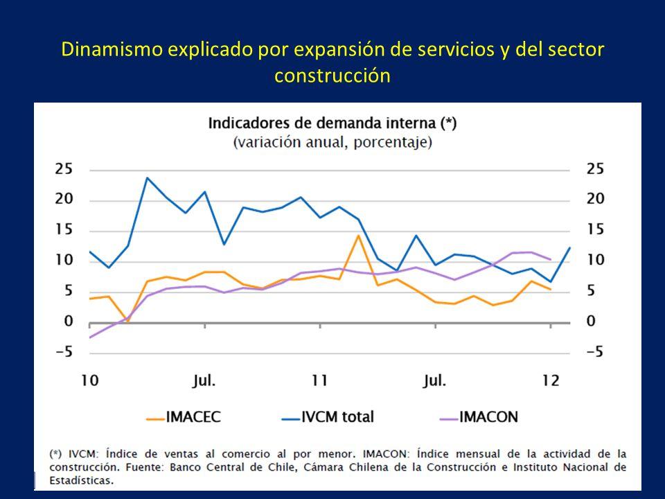 Panorama Doméstico: La desaceleración de la demanda puede ser más lenta de lo requerido para garantizar la convergencia de la inflación dentro del horizonte.