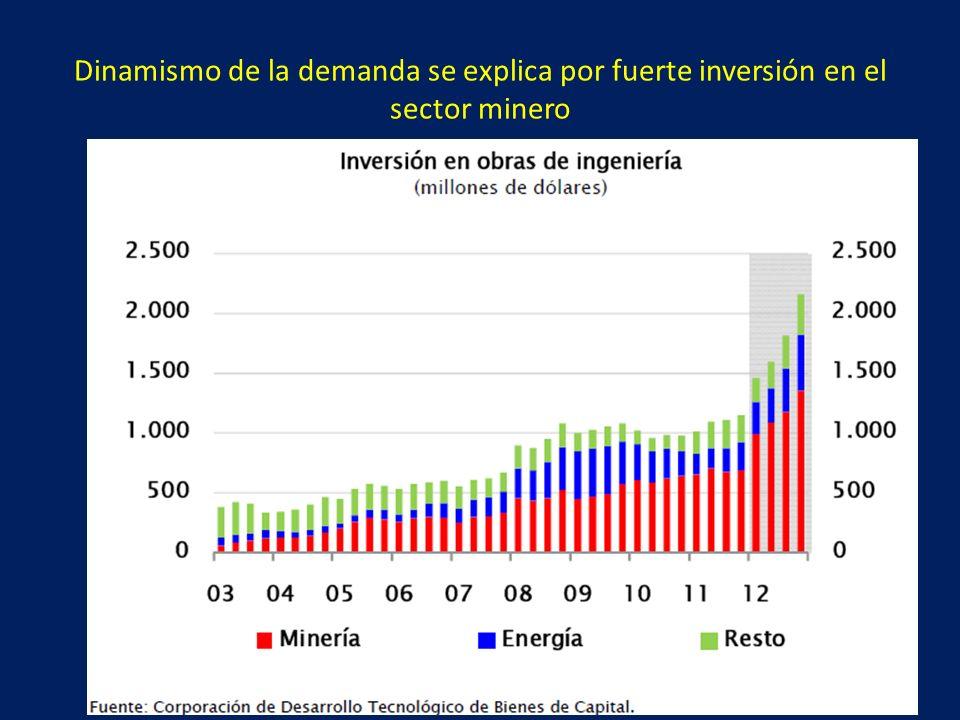 Dinamismo de la demanda se explica por fuerte inversión en el sector minero