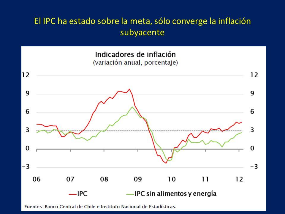 El IPC ha estado sobre la meta, sólo converge la inflación subyacente