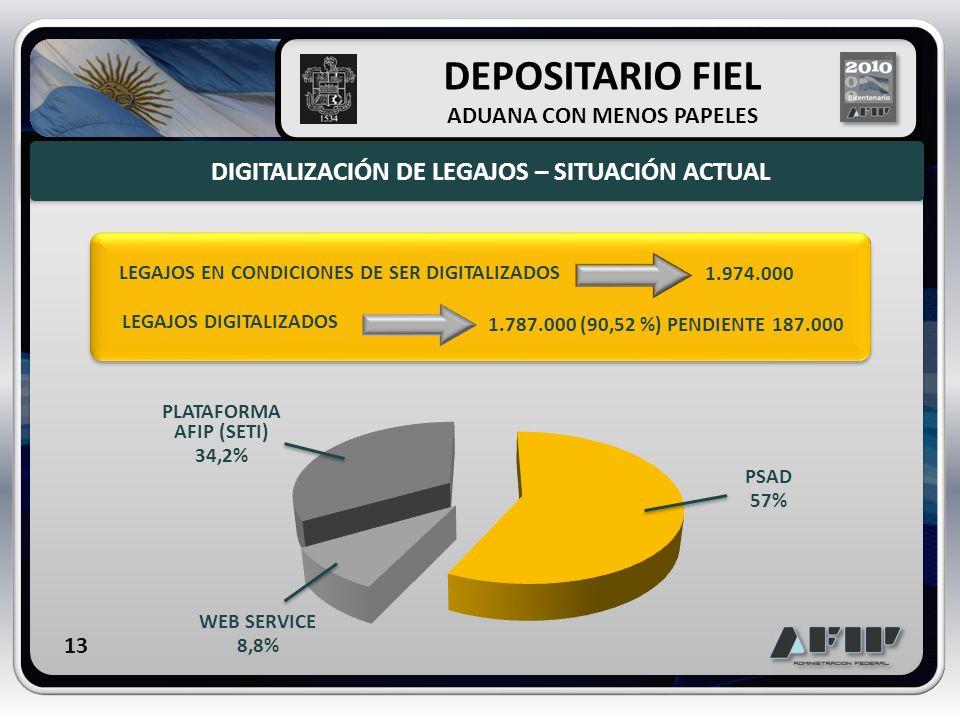 DIGITALIZACIÓN DE LEGAJOS – SITUACIÓN ACTUAL DEPOSITARIO FIEL ADUANA CON MENOS PAPELES LEGAJOS EN CONDICIONES DE SER DIGITALIZADOS 1.974.000 LEGAJOS D