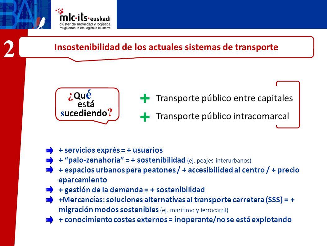 Insostenibilidad de los actuales sistemas de transporte José María Transporte público entre capitales Transporte público intracomarcal ¿ Qu é está s u