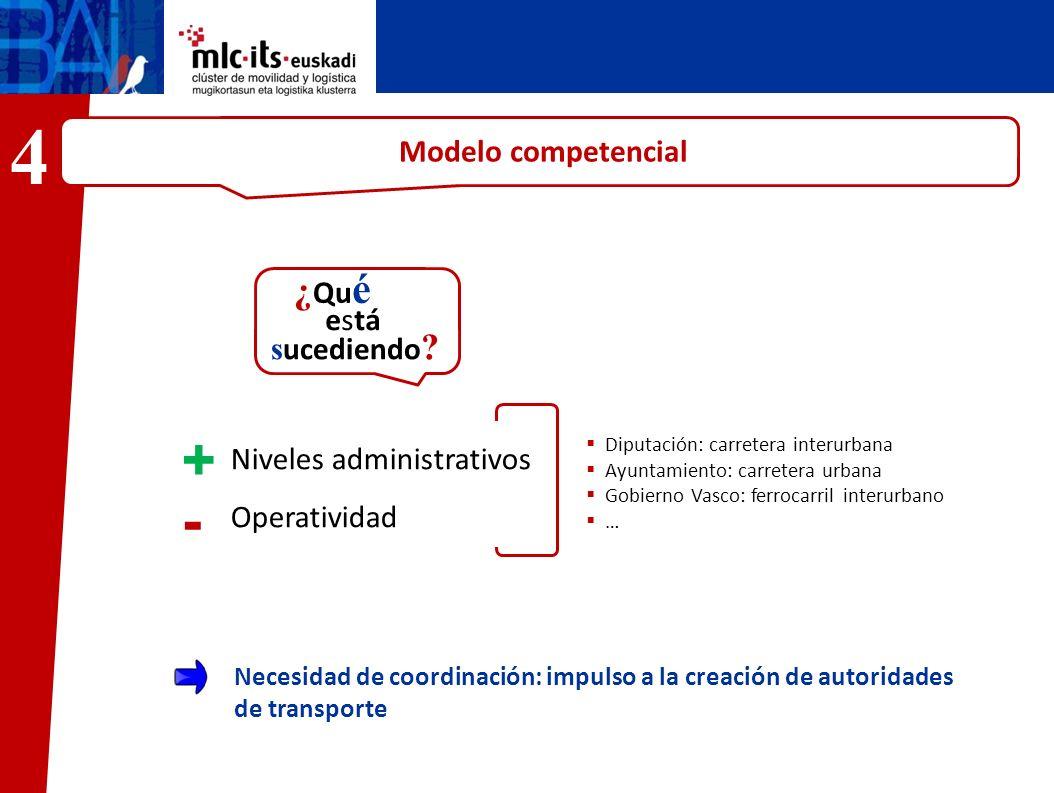 Modelo competencial José Mar ía Niveles administrativos Operatividad ¿ Qu é está s ucediendo ? + - Necesidad de coordinación: impulso a la creación de