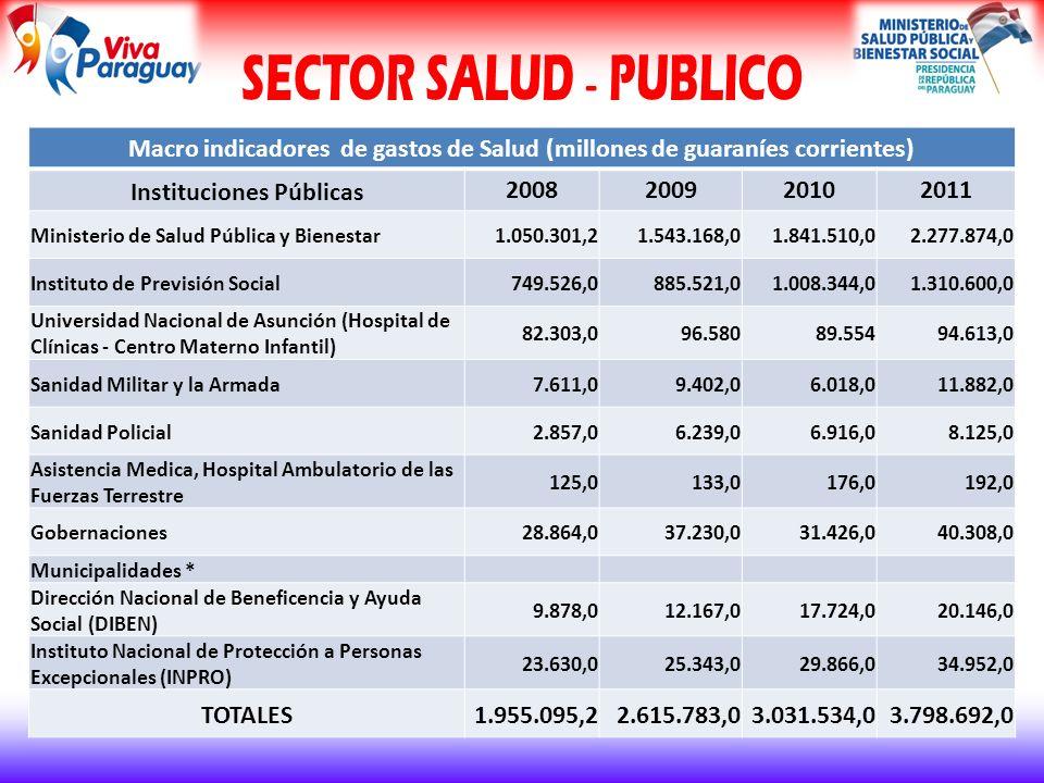 Macro indicadores de gastos de Salud (millones de guaraníes corrientes) Instituciones Públicas 2008200920102011 Ministerio de Salud Pública y Bienestar 1.050.301,2 1.543.168,0 1.841.510,02.277.874,0 Instituto de Previsión Social 749.526,0 885.521,01.008.344,0 1.310.600,0 Universidad Nacional de Asunción (Hospital de Clínicas - Centro Materno Infantil) 82.303,096.58089.55494.613,0 Sanidad Militar y la Armada 7.611,09.402,06.018,011.882,0 Sanidad Policial 2.857,06.239,06.916,08.125,0 Asistencia Medica, Hospital Ambulatorio de las Fuerzas Terrestre 125,0133,0176,0192,0 Gobernaciones 28.864,037.230,031.426,040.308,0 Municipalidades * Dirección Nacional de Beneficencia y Ayuda Social (DIBEN) 9.878,012.167,017.724,020.146,0 Instituto Nacional de Protección a Personas Excepcionales (INPRO) 23.630,025.343,029.866,034.952,0 TOTALES 1.955.095,2 2.615.783,0 3.031.534,03.798.692,0