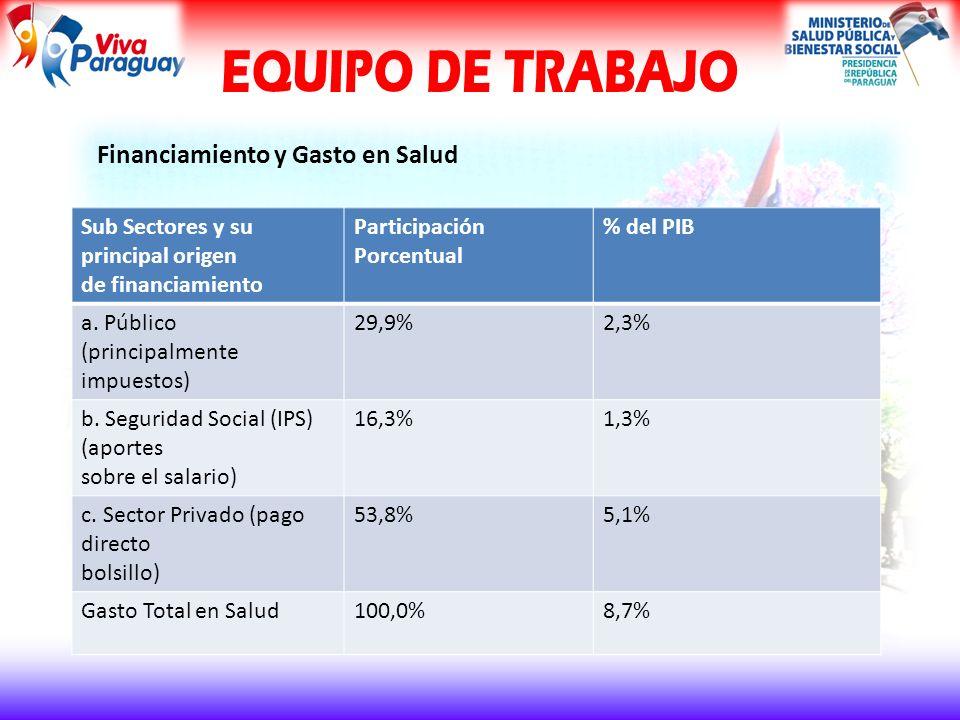 Financiamiento y Gasto en Salud Sub Sectores y su principal origen de financiamiento Participación Porcentual % del PIB a.