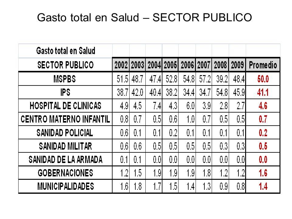 Gasto total en Salud – SECTOR PUBLICO