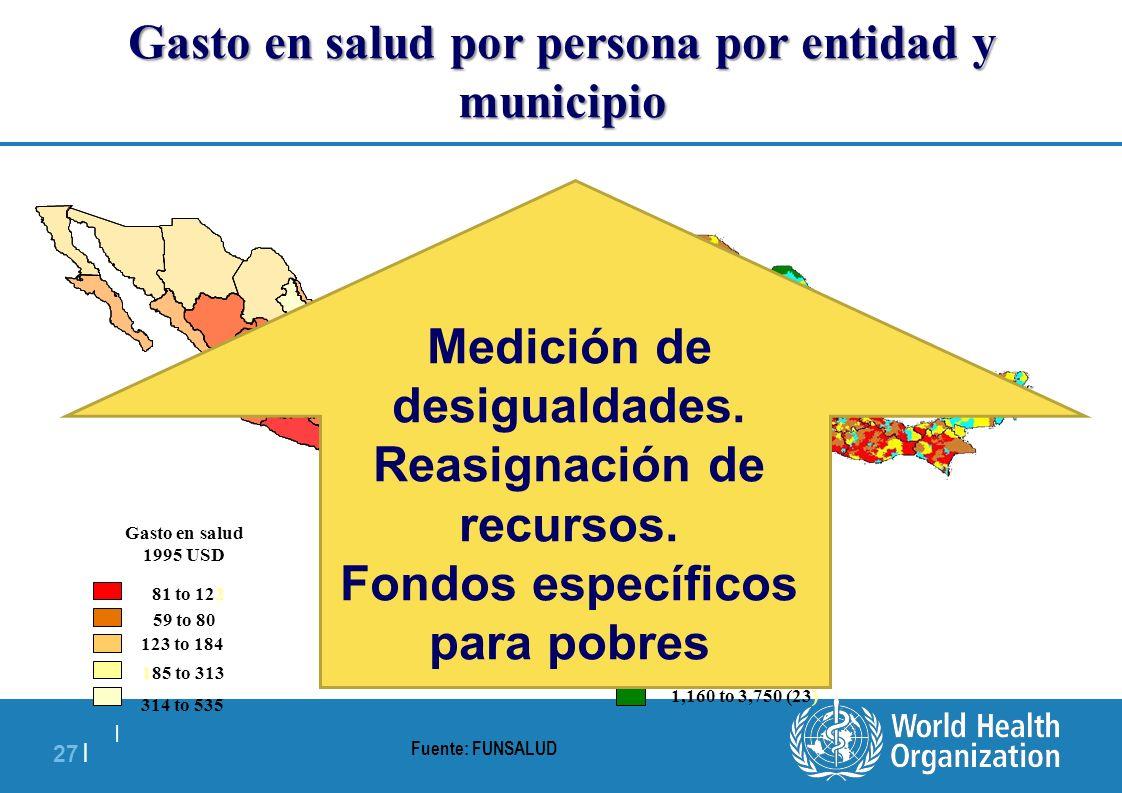   27   Gasto de gobierno en salud Per capita quintiles Fuente: FUNSALUD 59 to 80 81 to 122 123 to 184 185 to 313 314 to 535 Gasto en salud 1995 USD 0