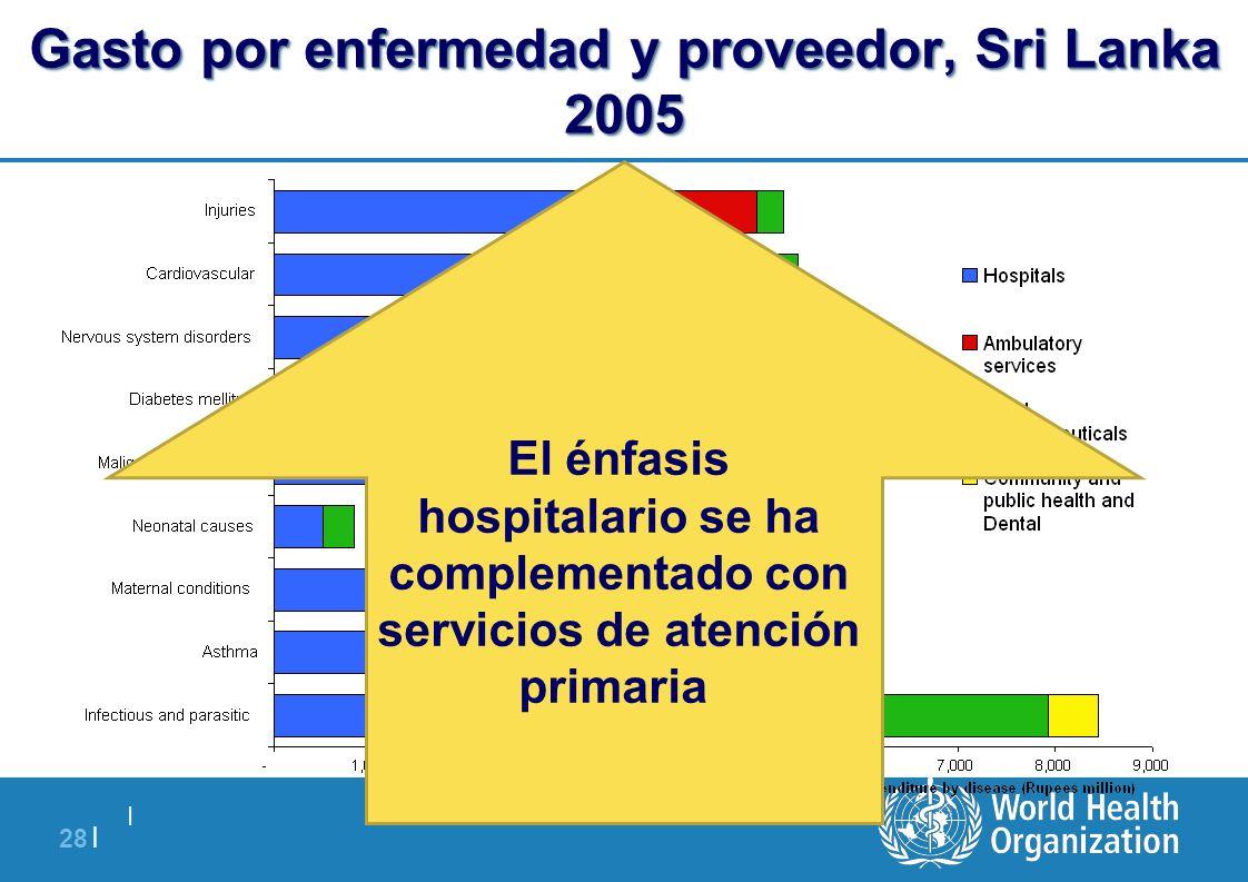   28   Gasto por enfermedad y proveedor, Sri Lanka 2005 El énfasis hospitalario se ha complementado con servicios de atención primaria