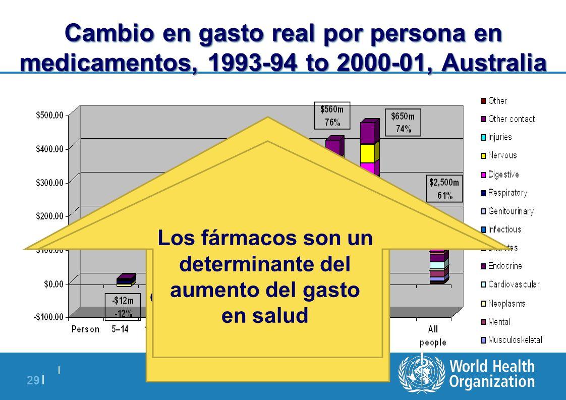   29   Cambio en gasto real por persona en medicamentos, 1993-94 to 2000-01, Australia Beneficio de países con compras colectivas y selectivas de gené
