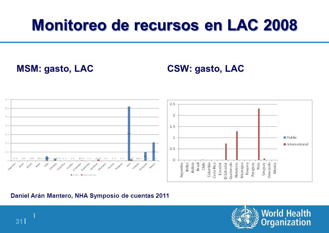   31   Monitoreo de recursos en LAC 2008 MSM: gasto, LACCSW: gasto, LAC Daniel Arán Mantero, NHA Symposio de cuentas 2011
