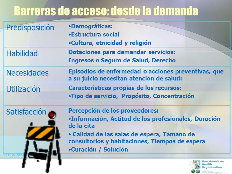 Barreras de acceso: desde la demanda Predisposición Demográficas: Estructura social Cultura, etnicidad y religión Habilidad Dotaciones para demandar s