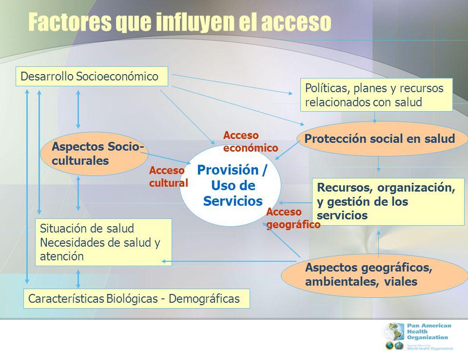 Factores que influyen el acceso Provisión / Uso de Servicios Desarrollo Socioeconómico Situación de salud Necesidades de salud y atención Aspectos Soc