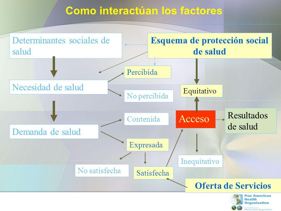 Determinantes sociales de salud Necesidad de salud Percibida No percibida Expresada No satisfecha Contenida Acceso Como interactúan los factores Deman