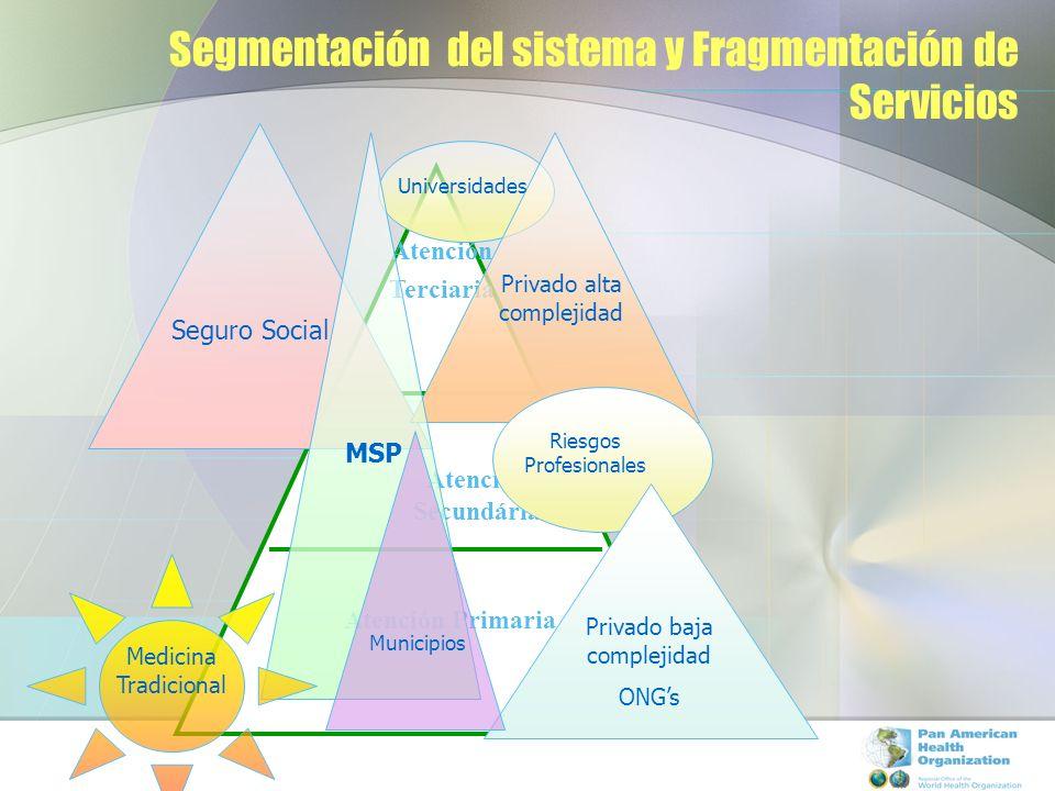 Segmentación del sistema y Fragmentación de Servicios Atención Terciaria Atención Secundária Atención Primaria Seguro Social Privado alta complejidad