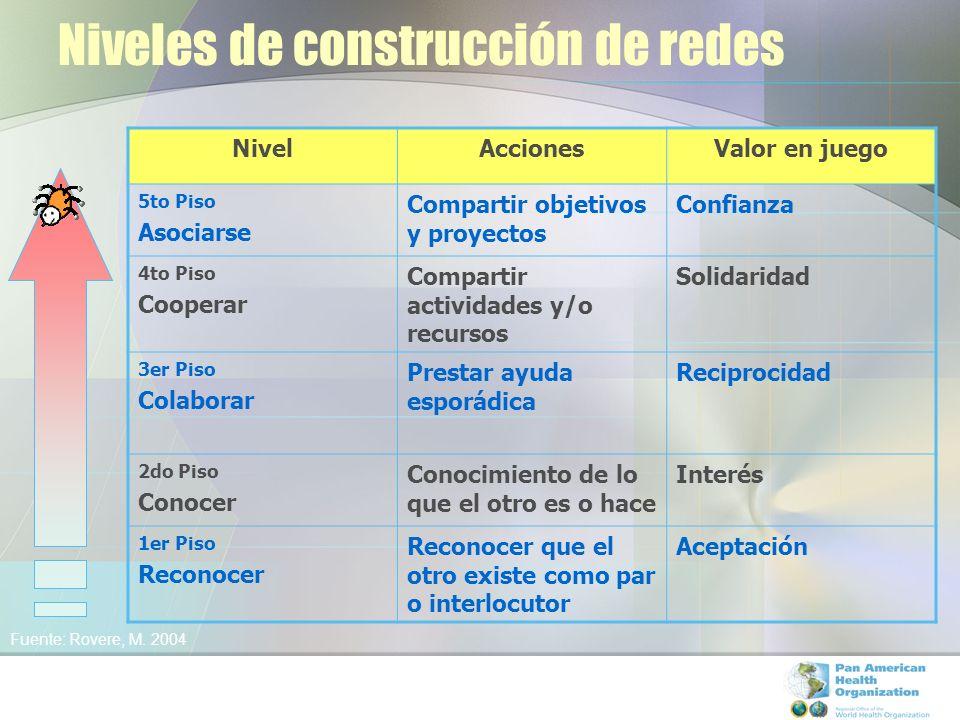 Niveles de construcción de redes NivelAccionesValor en juego 5to Piso Asociarse Compartir objetivos y proyectos Confianza 4to Piso Cooperar Compartir