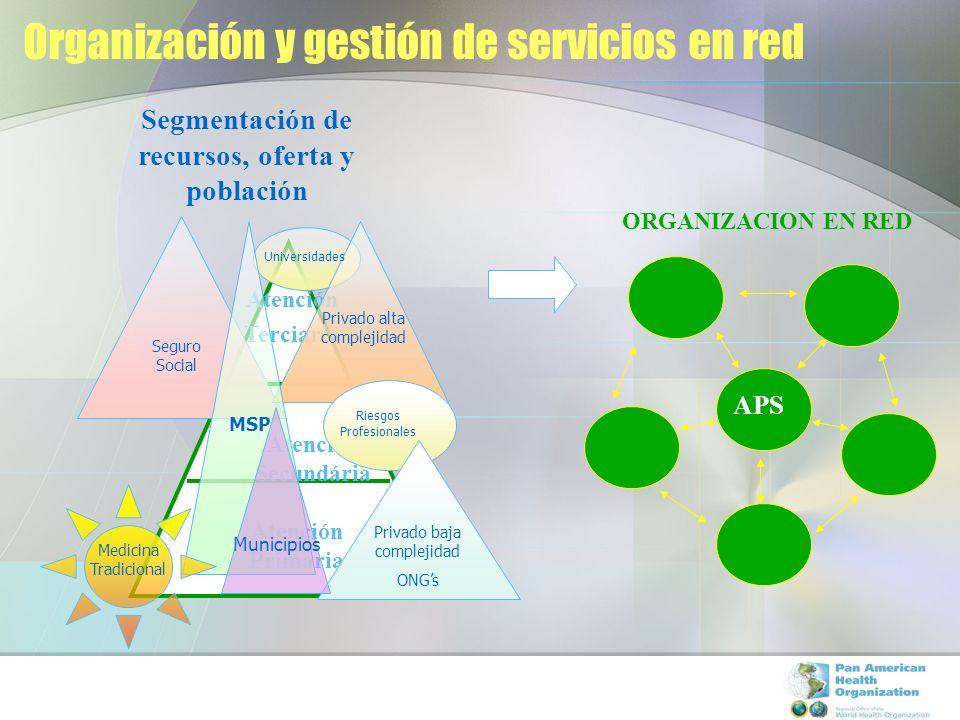 Organización y gestión de servicios en red Segmentación de recursos, oferta y población ORGANIZACION EN RED APS Atención Terciaria Atención Secundária